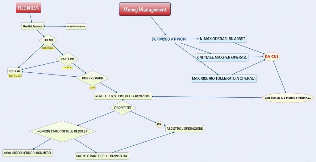 FLOW CHART Piano di Trading
