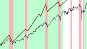 Titoli che sovraprerformano il mercato
